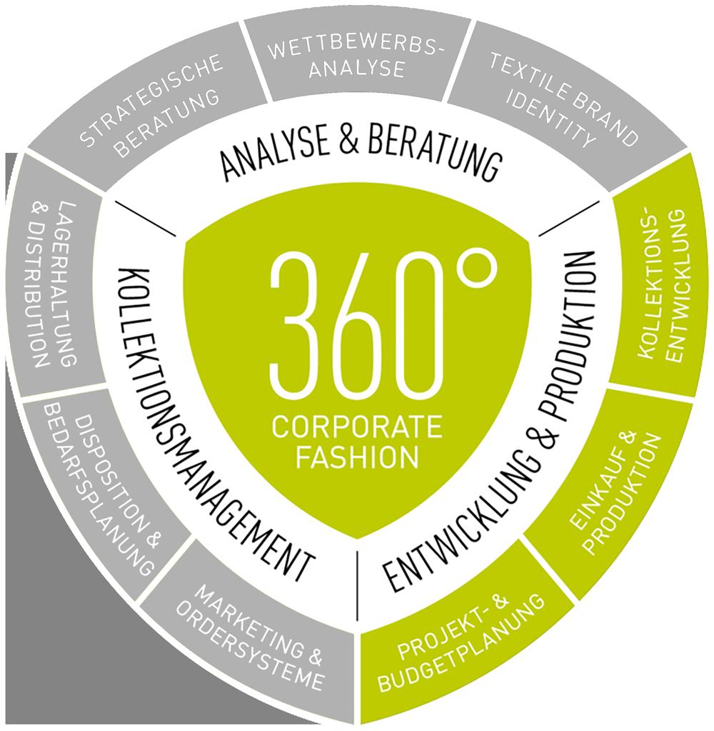 360° Corporate Fashion - Entwicklung und Produktion