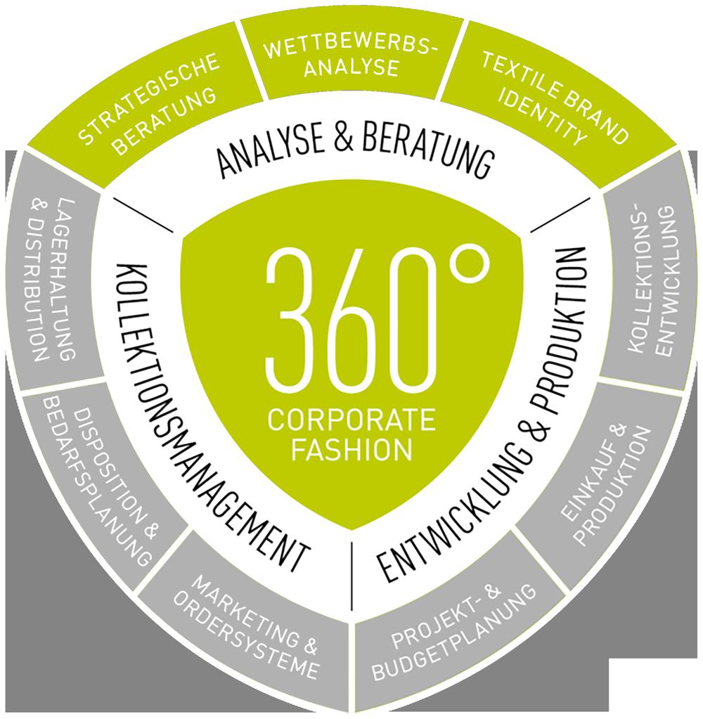 360° Corporate Fashion - Analyse und Beratung